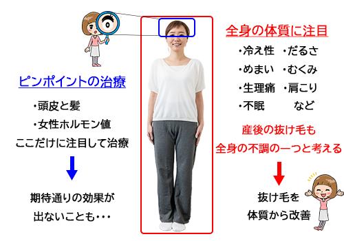 漢方 女性 ホルモン